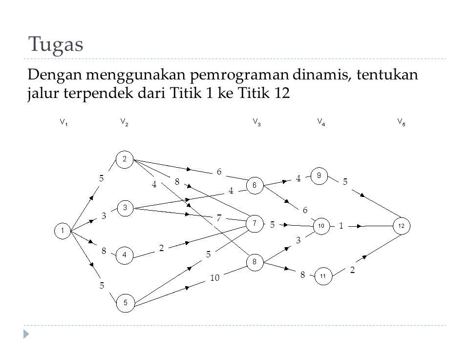 Tugas Dengan menggunakan pemrograman dinamis, tentukan jalur terpendek dari Titik 1 ke Titik 12. 5.