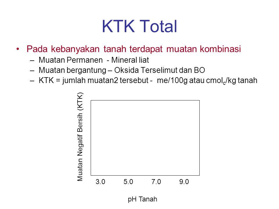 KTK Total Pada kebanyakan tanah terdapat muatan kombinasi