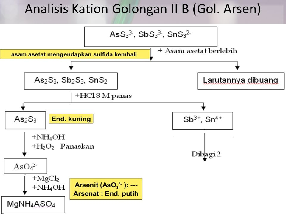 Analisis Kation Golongan II B (Gol. Arsen)