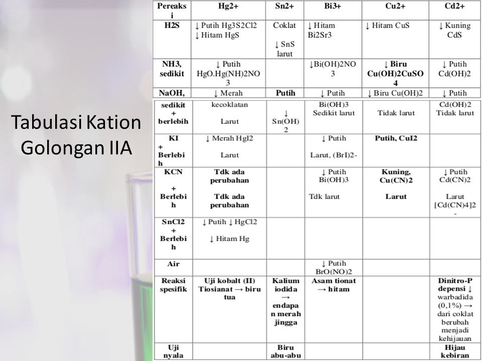 Tabulasi Kation Golongan IIA