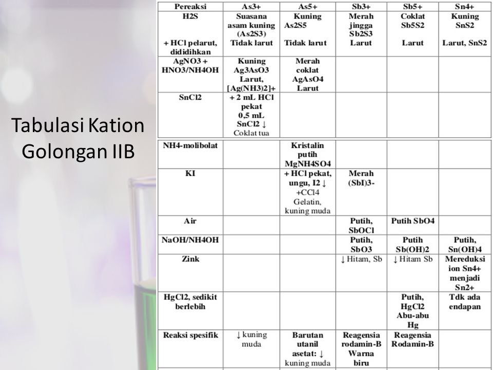 Tabulasi Kation Golongan IIB
