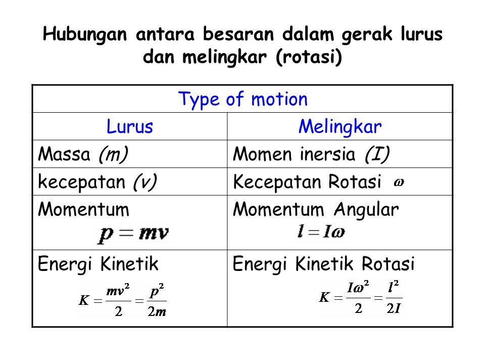Hubungan antara besaran dalam gerak lurus dan melingkar (rotasi)