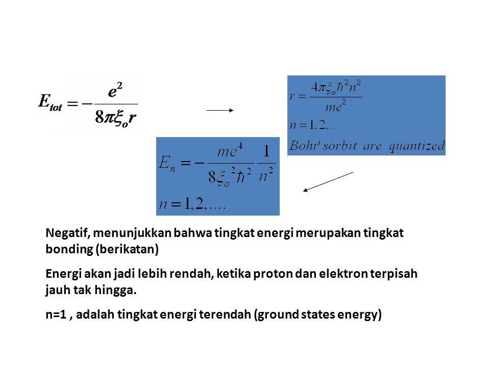 Negatif, menunjukkan bahwa tingkat energi merupakan tingkat bonding (berikatan)