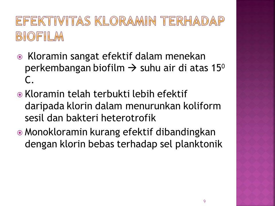 Efektivitas Kloramin terhadap Biofilm