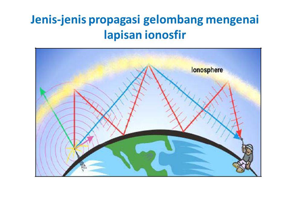 Jenis-jenis propagasi gelombang mengenai lapisan ionosfir