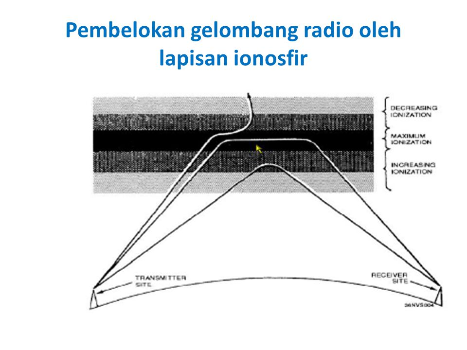 Pembelokan gelombang radio oleh lapisan ionosfir