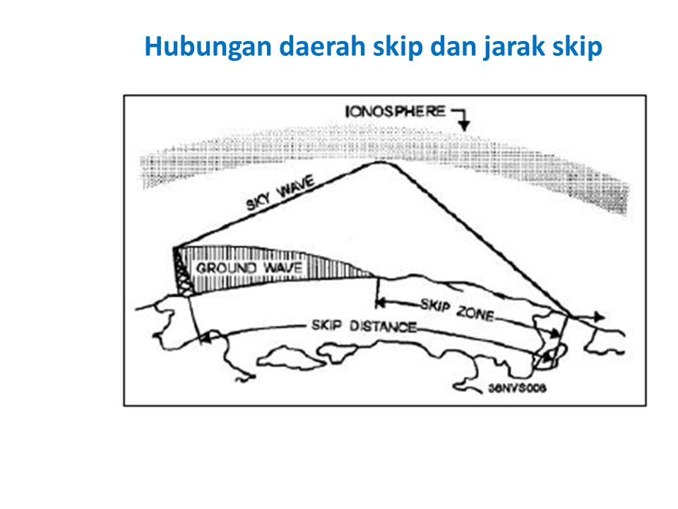 Hubungan daerah skip dan jarak skip