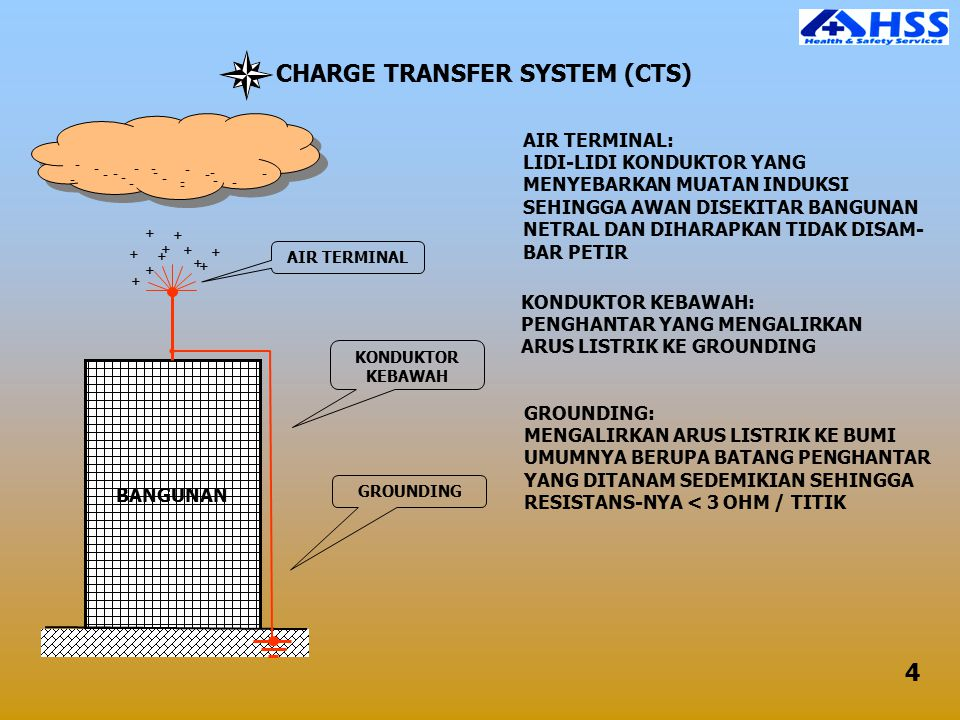 CHARGE TRANSFER SYSTEM (CTS)