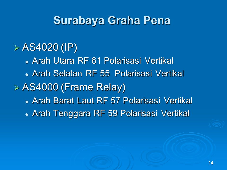 Surabaya Graha Pena AS4020 (IP) AS4000 (Frame Relay)