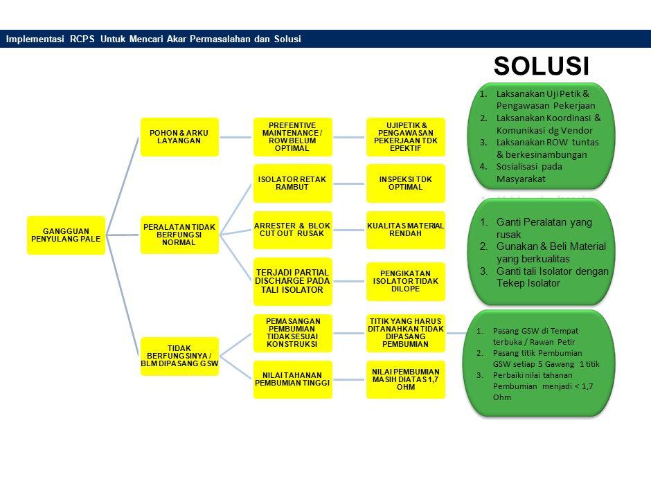 Tahapan Pembuatan Time Line Initiative Charter Workplan