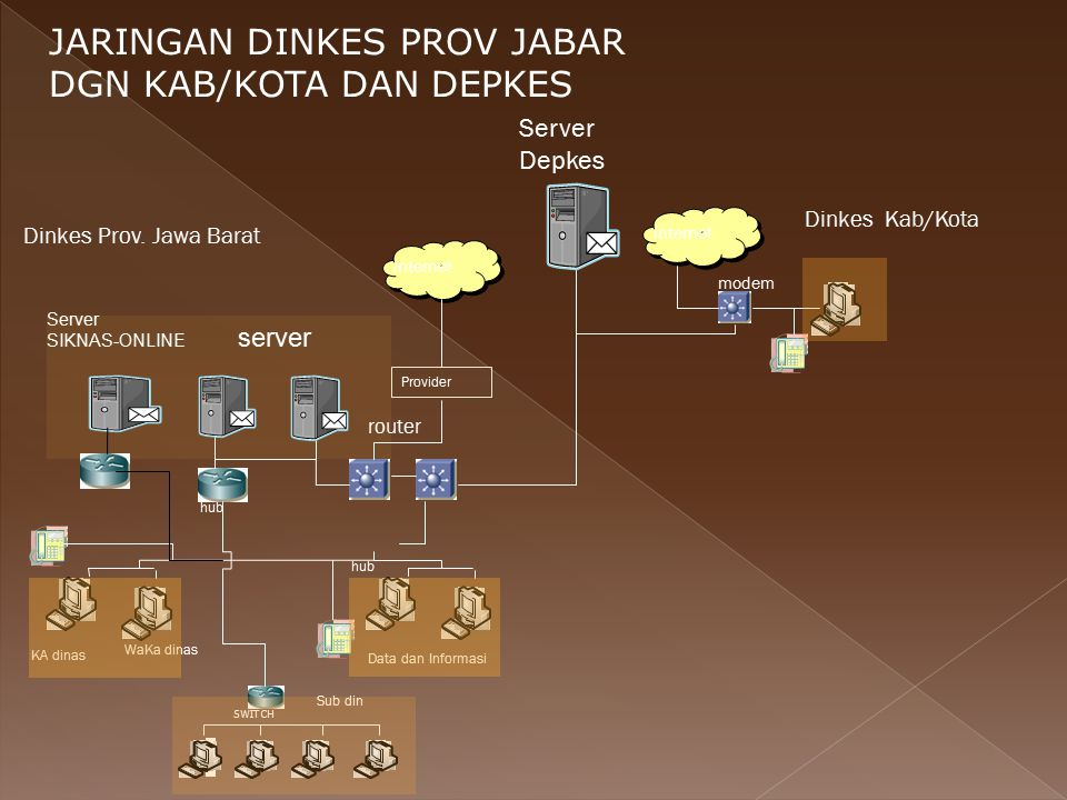 JARINGAN DINKES PROV JABAR DGN KAB/KOTA DAN DEPKES