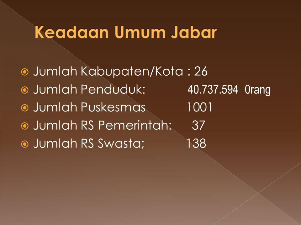 Keadaan Umum Jabar Jumlah Kabupaten/Kota : 26