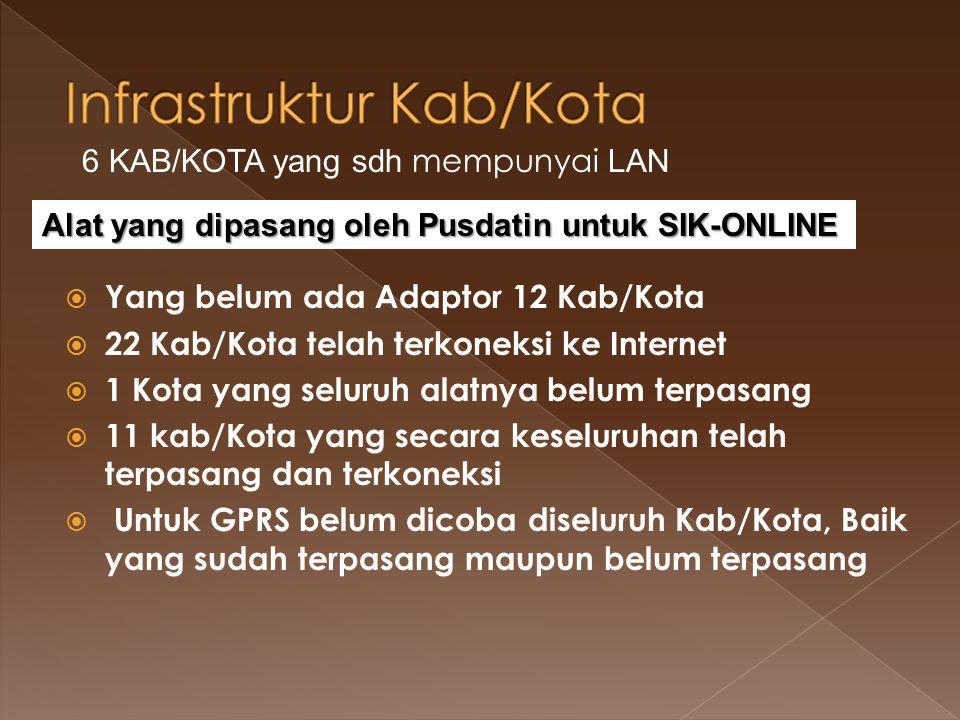 Infrastruktur Kab/Kota