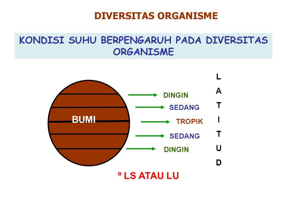 KONDISI SUHU BERPENGARUH PADA DIVERSITAS ORGANISME
