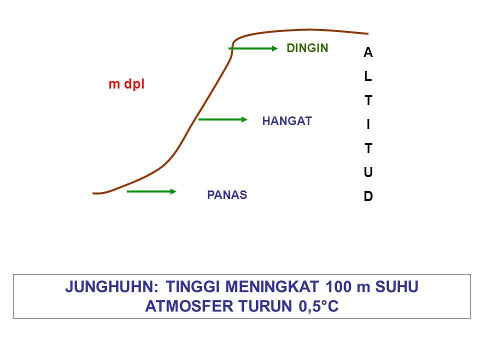 JUNGHUHN: TINGGI MENINGKAT 100 m SUHU ATMOSFER TURUN 0,5°C