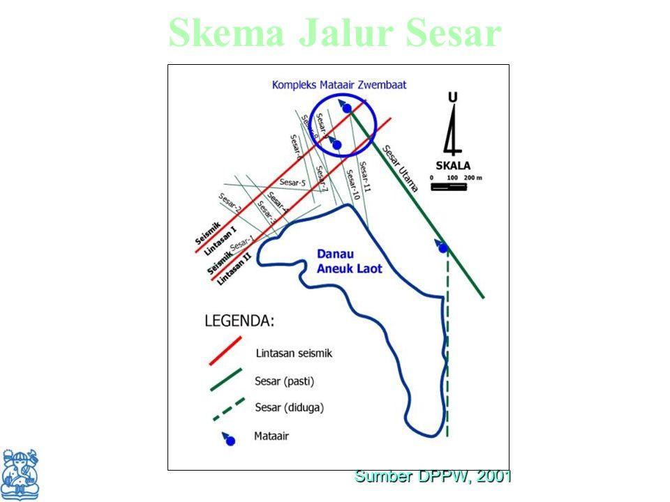 Skema Jalur Sesar Sumber DPPW, 2001