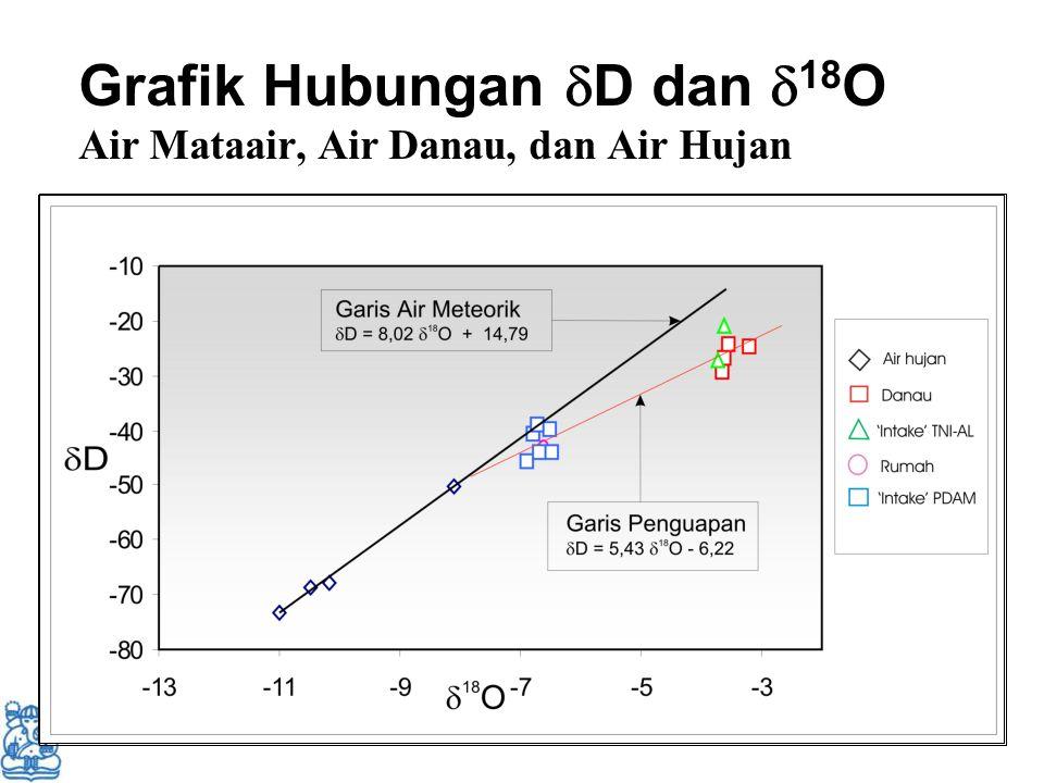 Grafik Hubungan D dan 18O Air Mataair, Air Danau, dan Air Hujan