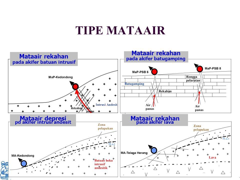 TIPE MATAAIR Mataair rekahan Mataair rekahan Mataair depresi