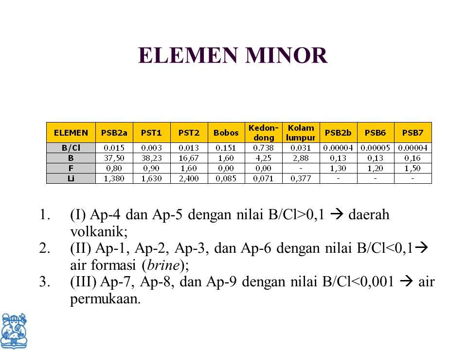 ELEMEN MINOR (I) Ap-4 dan Ap-5 dengan nilai B/Cl>0,1  daerah volkanik; (II) Ap-1, Ap-2, Ap-3, dan Ap-6 dengan nilai B/Cl<0,1 air formasi (brine);