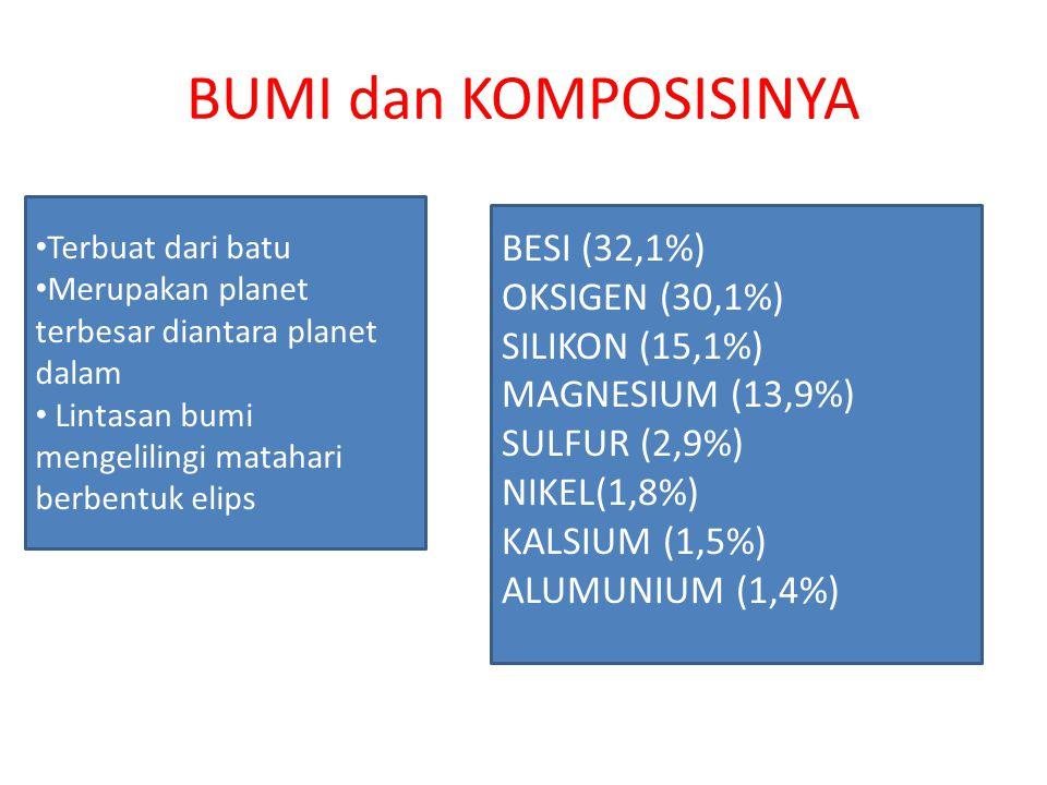 BUMI dan KOMPOSISINYA BESI (32,1%) OKSIGEN (30,1%) SILIKON (15,1%)