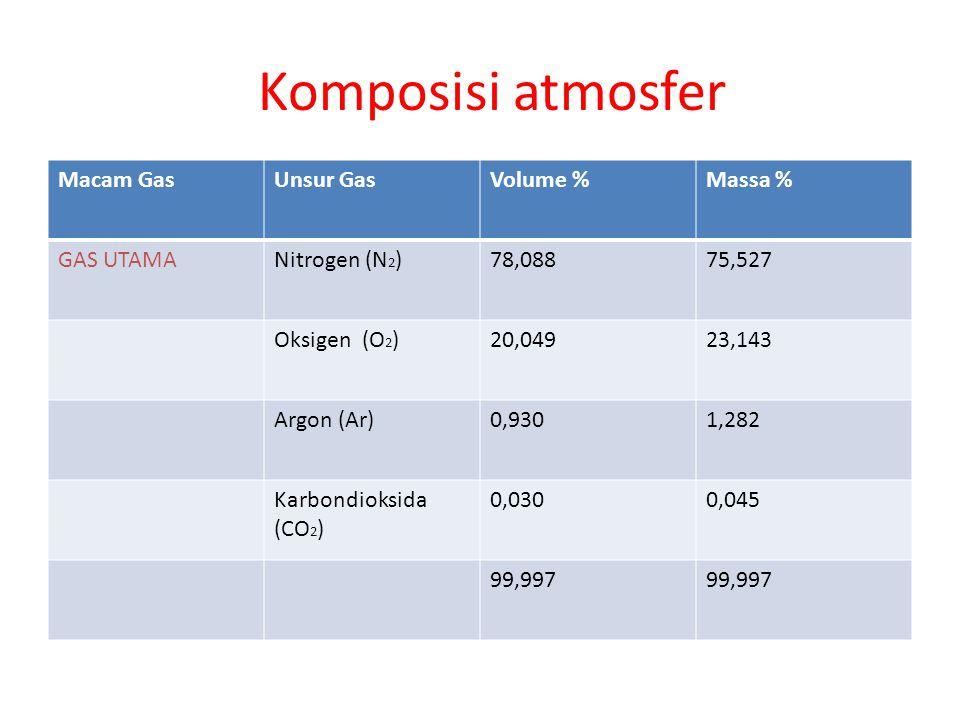 Komposisi atmosfer Macam Gas Unsur Gas Volume % Massa % GAS UTAMA
