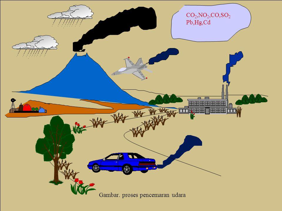 Gambar. proses pencemaran udara