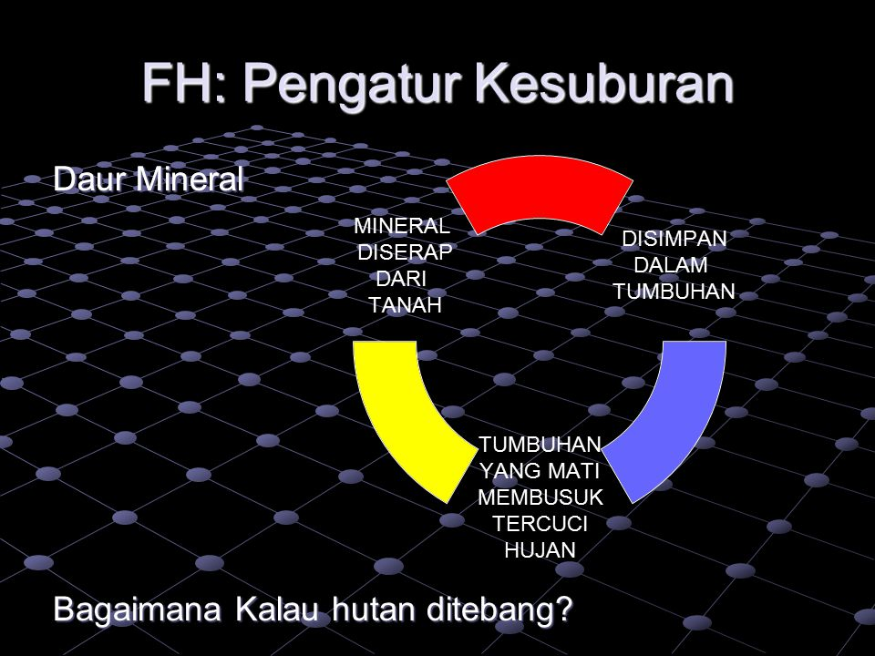 FH: Pengatur Kesuburan