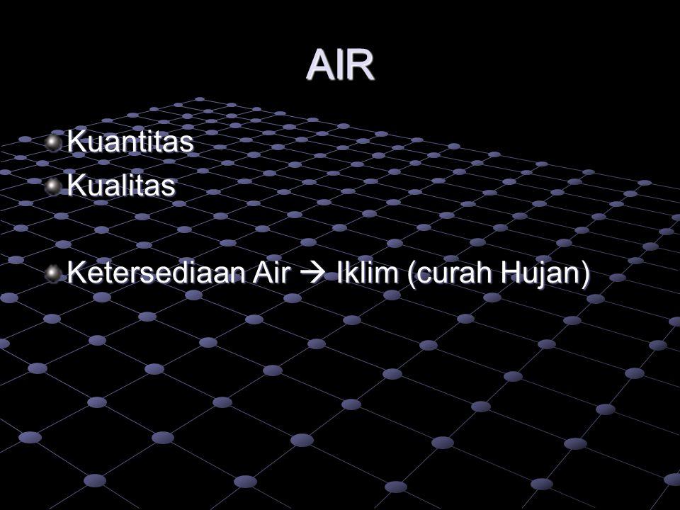 AIR Kuantitas Kualitas Ketersediaan Air  Iklim (curah Hujan)