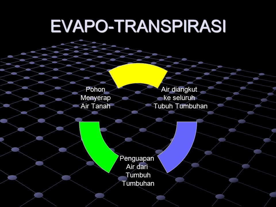 EVAPO-TRANSPIRASI
