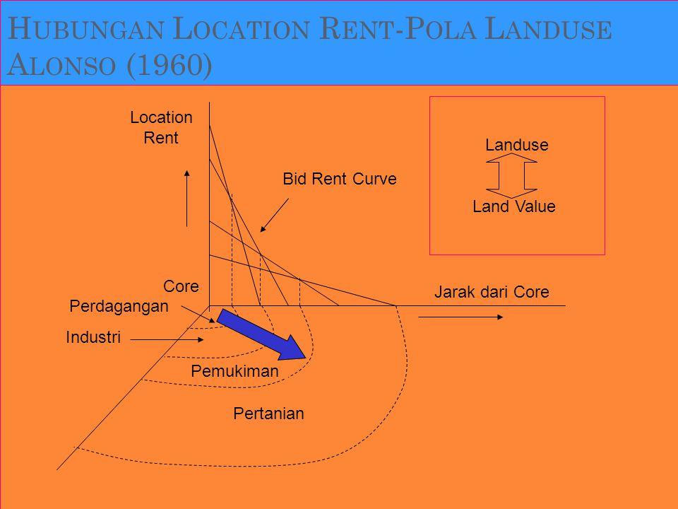 Hubungan Location Rent-Pola Landuse Alonso (1960)