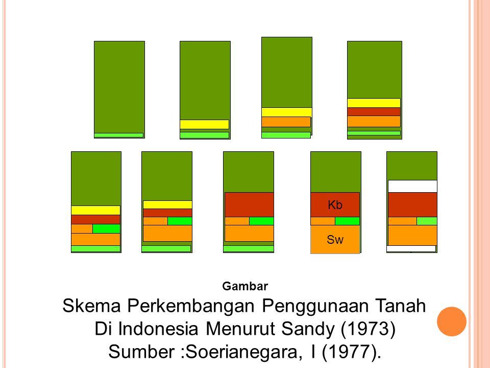 Skema Perkembangan Penggunaan Tanah Di Indonesia Menurut Sandy (1973)