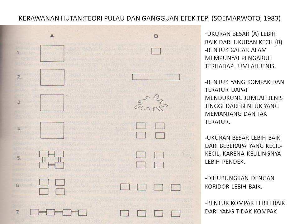 KERAWANAN HUTAN:TEORI PULAU DAN GANGGUAN EFEK TEPI (SOEMARWOTO, 1983)