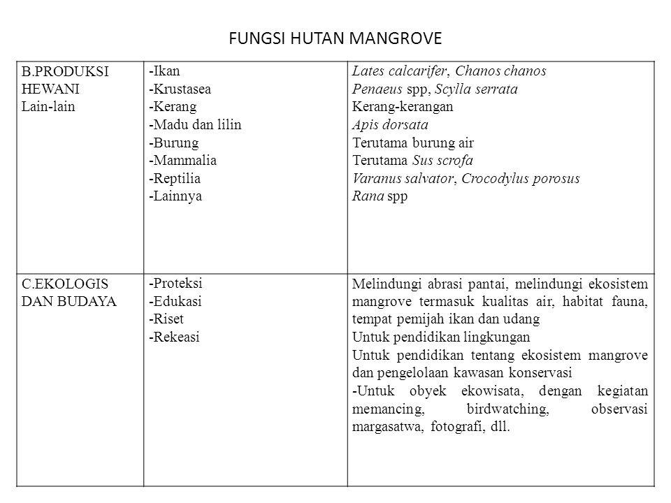 FUNGSI HUTAN MANGROVE B.PRODUKSI HEWANI Lain-lain -Ikan -Krustasea
