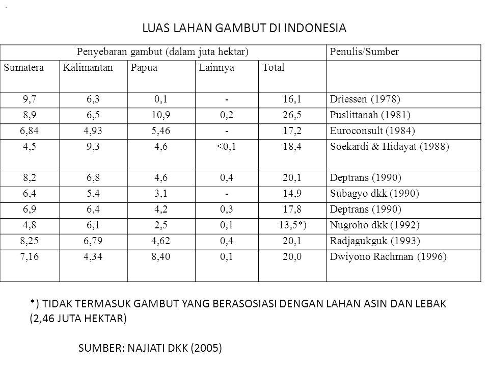 LUAS LAHAN GAMBUT DI INDONESIA