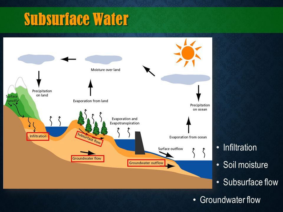 Subsurface Water Infiltration Soil moisture Subsurface flow