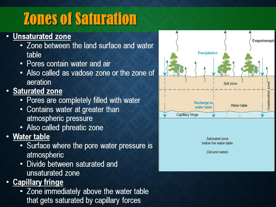 Zones of Saturation Unsaturated zone