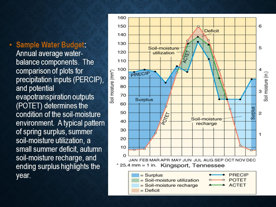 Sample Water Budget: Annual average water- balance components