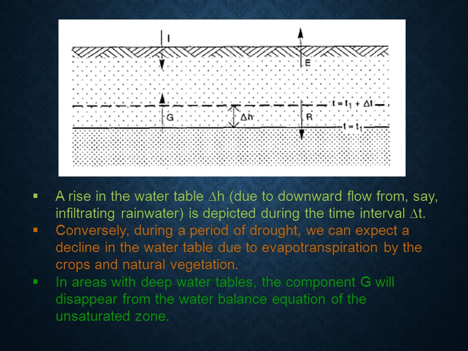 A rise in the water table ∆h (due to downward flow from, say, infiltrating rainwater) is depicted during the time interval ∆t.