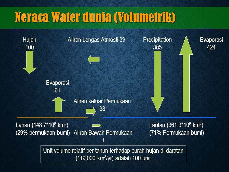 Neraca Water dunia (Volumetrik)