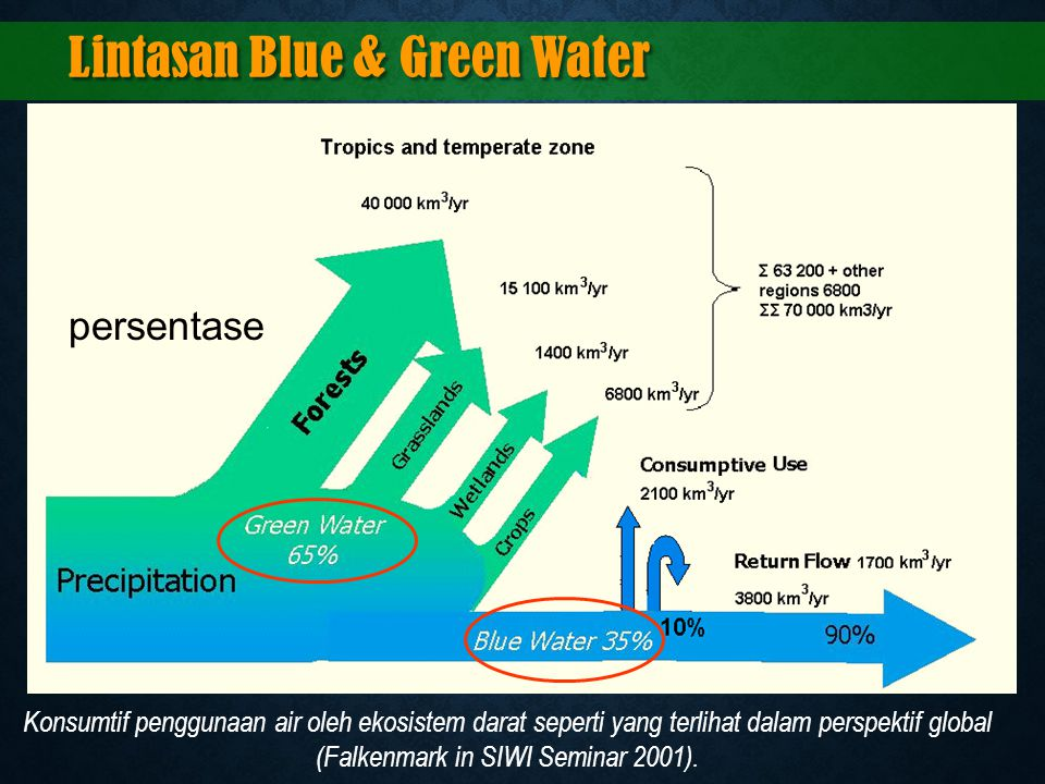 Lintasan Blue & Green Water