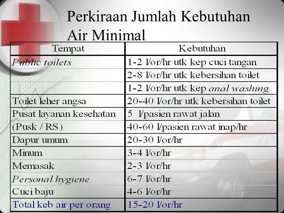 Perkiraan Jumlah Kebutuhan Air Minimal