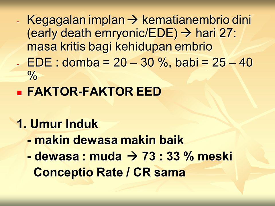 Kegagalan implan  kematianembrio dini (early death emryonic/EDE)  hari 27: masa kritis bagi kehidupan embrio