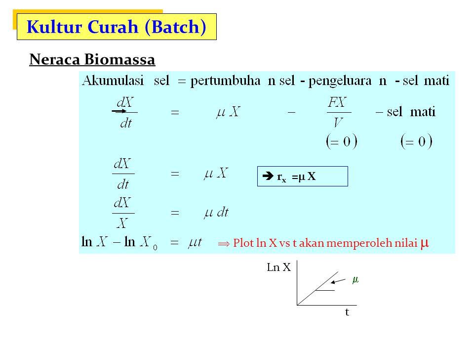 Kultur Curah (Batch) Neraca Biomassa rX = dX/dt  rx = X