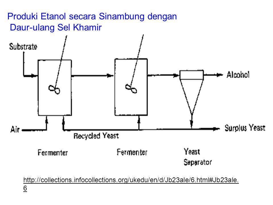 Produki Etanol secara Sinambung dengan Daur-ulang Sel Khamir