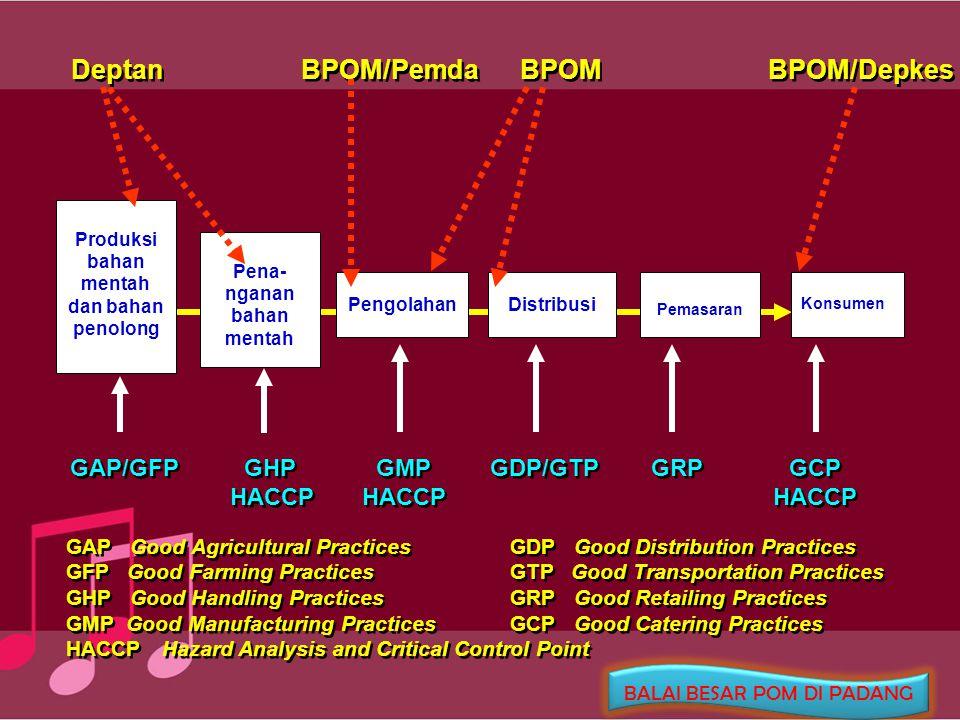Produksi bahan mentah dan bahan penolong Pena-nganan bahan mentah