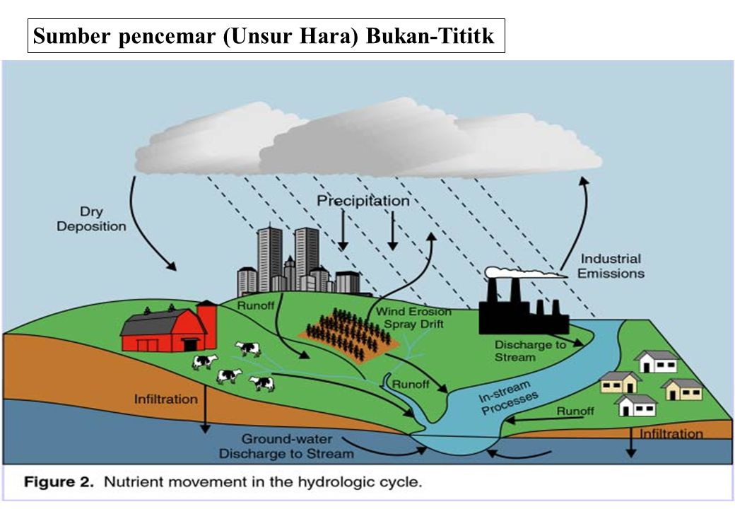 Sumber pencemar (Unsur Hara) Bukan-Tititk