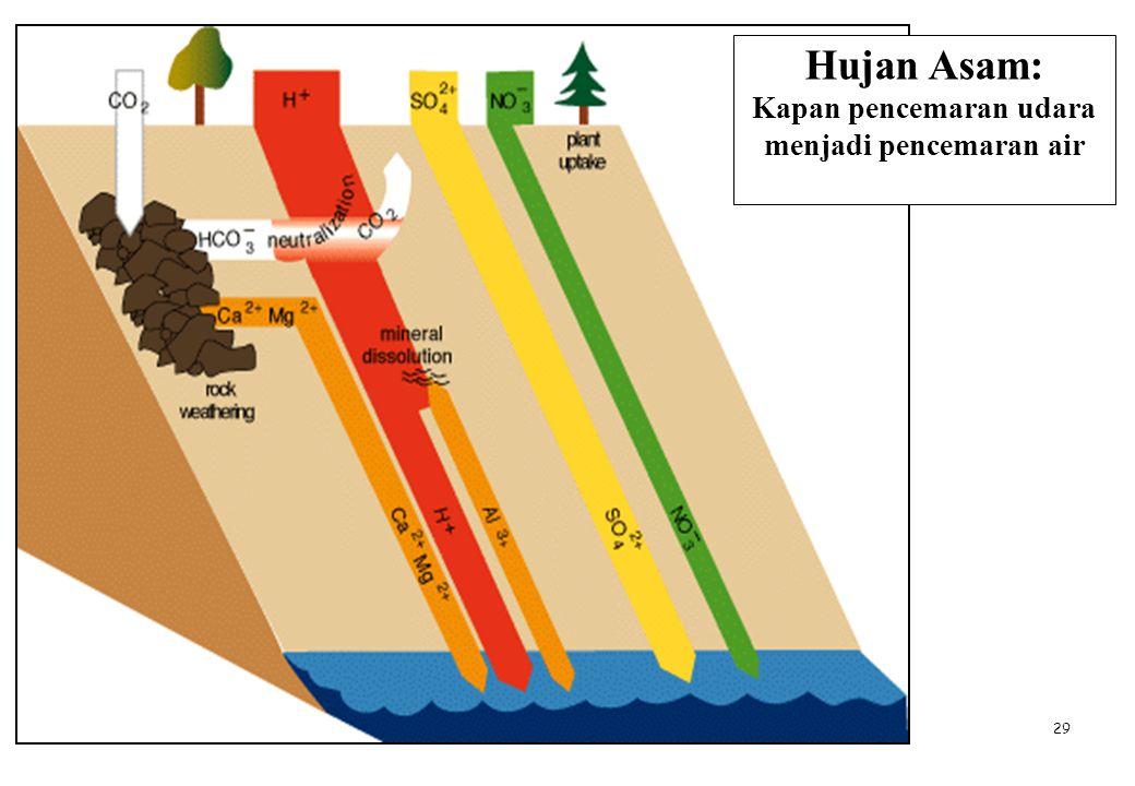 Kapan pencemaran udara menjadi pencemaran air