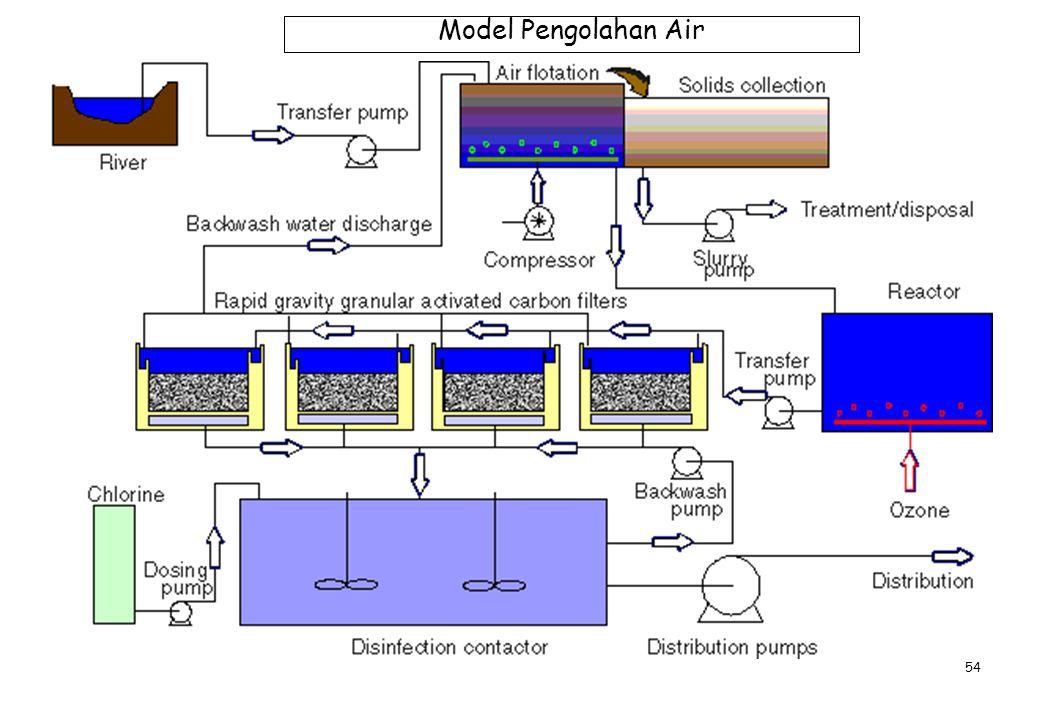 Model Pengolahan Air