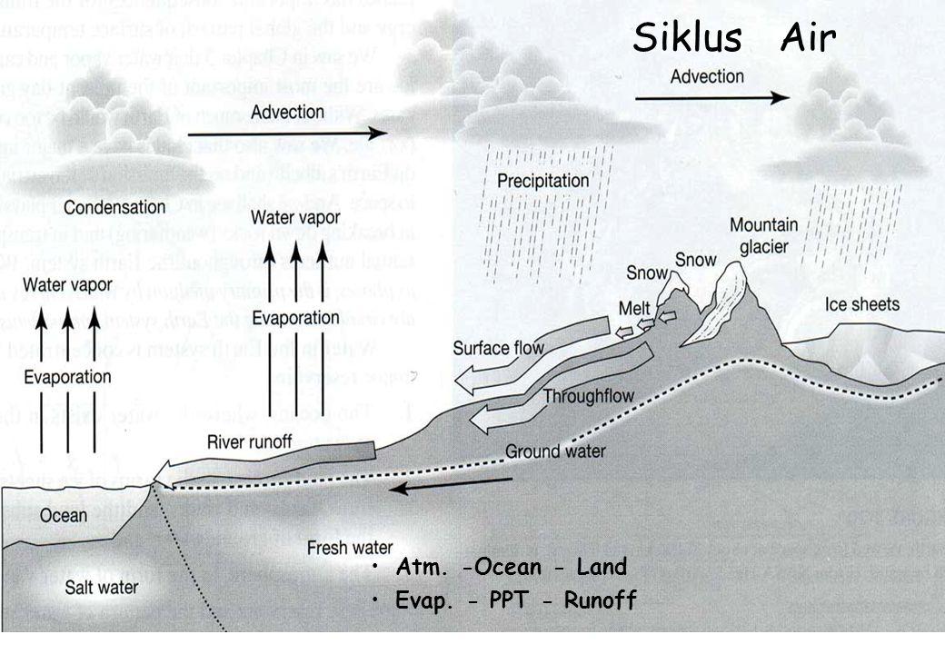 Siklus Air Atm. -Ocean - Land Evap. - PPT - Runoff