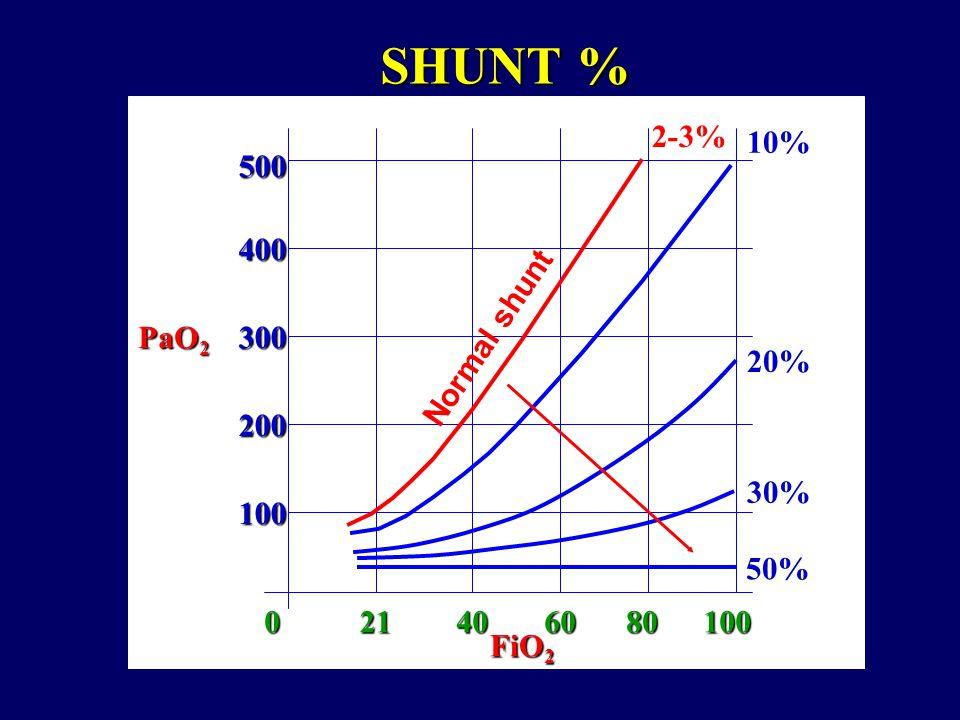 SHUNT % 2-3% 10% 500 400 PaO2 300 Normal shunt 20% 200 30% 100 50% 21